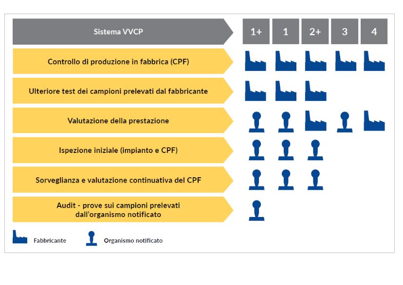 sistema VVCP marchio CE prodotti da costruzione