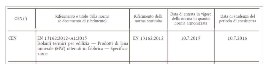 tabella per marchio ce prodotti da costruzione